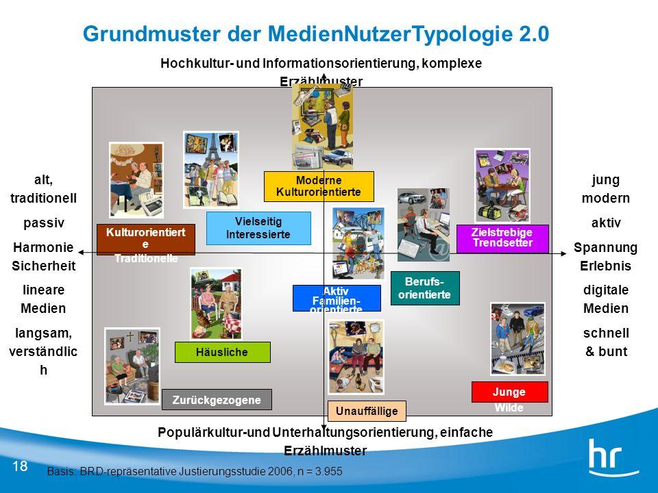 18 Basis: BRD-repräsentative Justierungsstudie 2006, n = 3.955 Junge Wilde Berufs- orientierte Moderne Kulturorientierte Häusliche Zurückgezogene Ziel