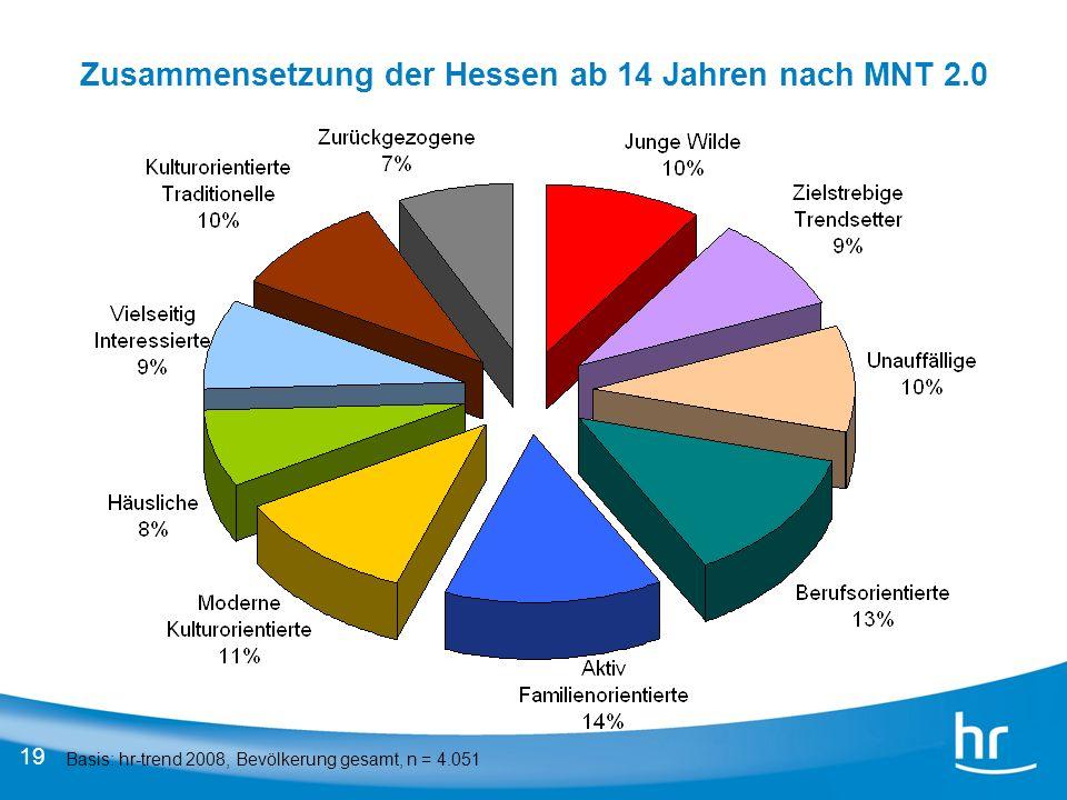 19 Zusammensetzung der Hessen ab 14 Jahren nach MNT 2.0 Basis: hr-trend 2008, Bevölkerung gesamt, n = 4.051
