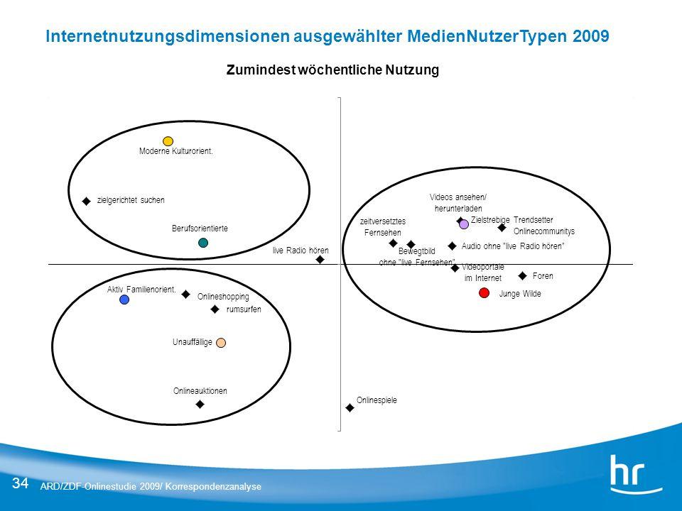 34 Zumindest wöchentliche Nutzung Internetnutzungsdimensionen ausgewählter MedienNutzerTypen 2009 ARD/ZDF-Onlinestudie 2009/ Korrespondenzanalyse