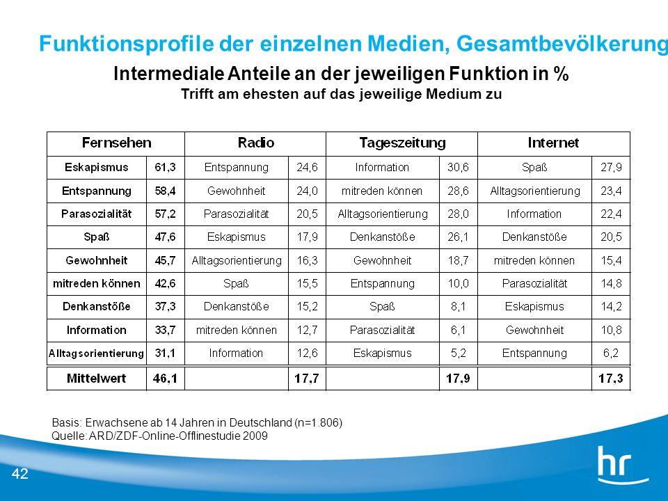 42 Funktionsprofile der einzelnen Medien, Gesamtbevölkerung Intermediale Anteile an der jeweiligen Funktion in % Trifft am ehesten auf das jeweilige M