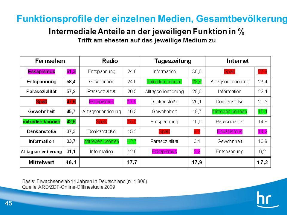45 Funktionsprofile der einzelnen Medien, Gesamtbevölkerung Intermediale Anteile an der jeweiligen Funktion in % Trifft am ehesten auf das jeweilige M