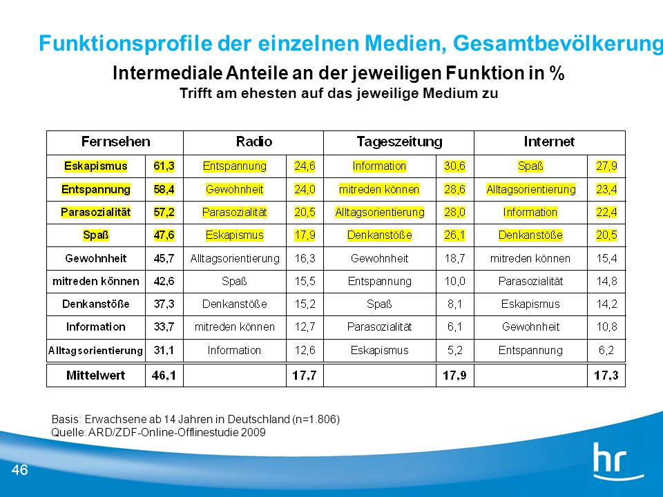 46 Funktionsprofile der einzelnen Medien, Gesamtbevölkerung Intermediale Anteile an der jeweiligen Funktion in % Trifft am ehesten auf das jeweilige M