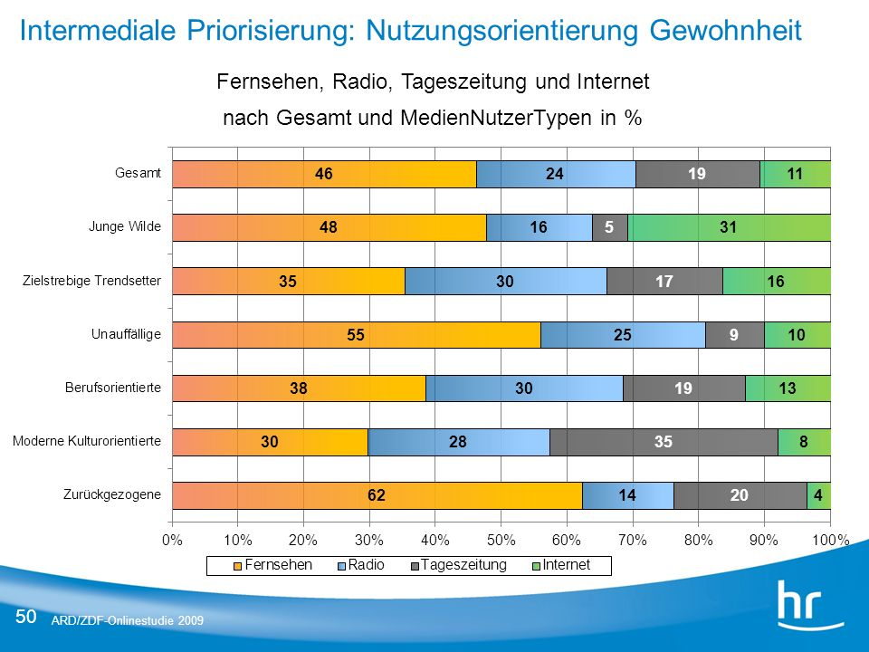 50 ARD/ZDF-Onlinestudie 2009 Intermediale Priorisierung: Nutzungsorientierung Gewohnheit Fernsehen, Radio, Tageszeitung und Internet nach Gesamt und M