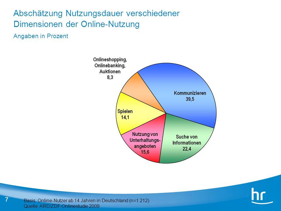 7 Basis: Online-Nutzer ab 14 Jahren in Deutschland (n=1.212) Quelle: ARD/ZDF-Onlinestudie 2009 Abschätzung Nutzungsdauer verschiedener Dimensionen der