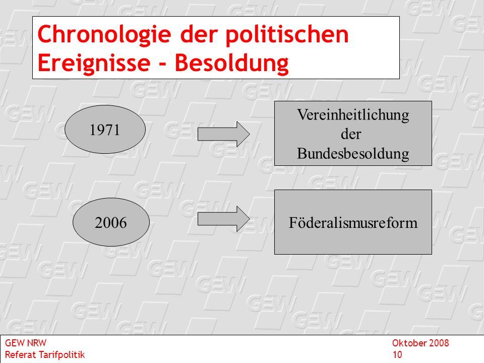 Chronologie der politischen Ereignisse - Besoldung 1971 2006 Vereinheitlichung der Bundesbesoldung Föderalismusreform GEW NRWOktober 2008 Referat Tari
