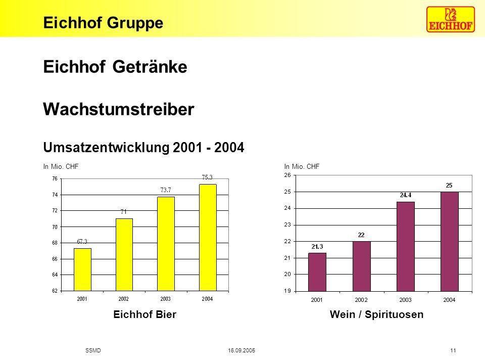 Eichhof Gruppe 16.09.2005SSMD 11 Eichhof Getränke Wachstumstreiber Wein / Spirituosen Eichhof Bier Umsatzentwicklung 2001 - 2004 In Mio. CHF