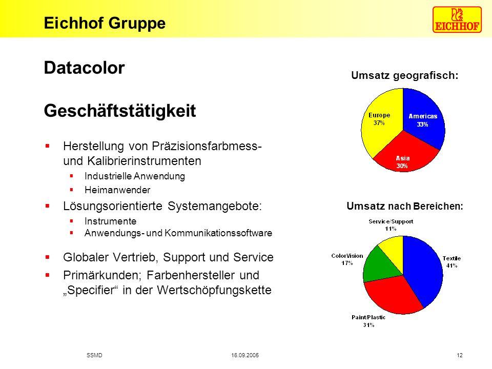 Eichhof Gruppe 16.09.2005SSMD 12 Datacolor Geschäftstätigkeit Herstellung von Präzisionsfarbmess- und Kalibrierinstrumenten Industrielle Anwendung Hei