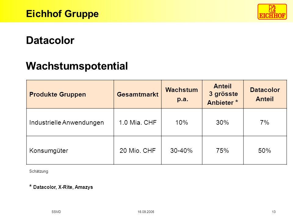 Eichhof Gruppe 16.09.2005SSMD 13 Produkte GruppenGesamtmarkt Wachstum p.a. Anteil 3 grösste Anbieter * Datacolor Anteil Industrielle Anwendungen1.0 Mi