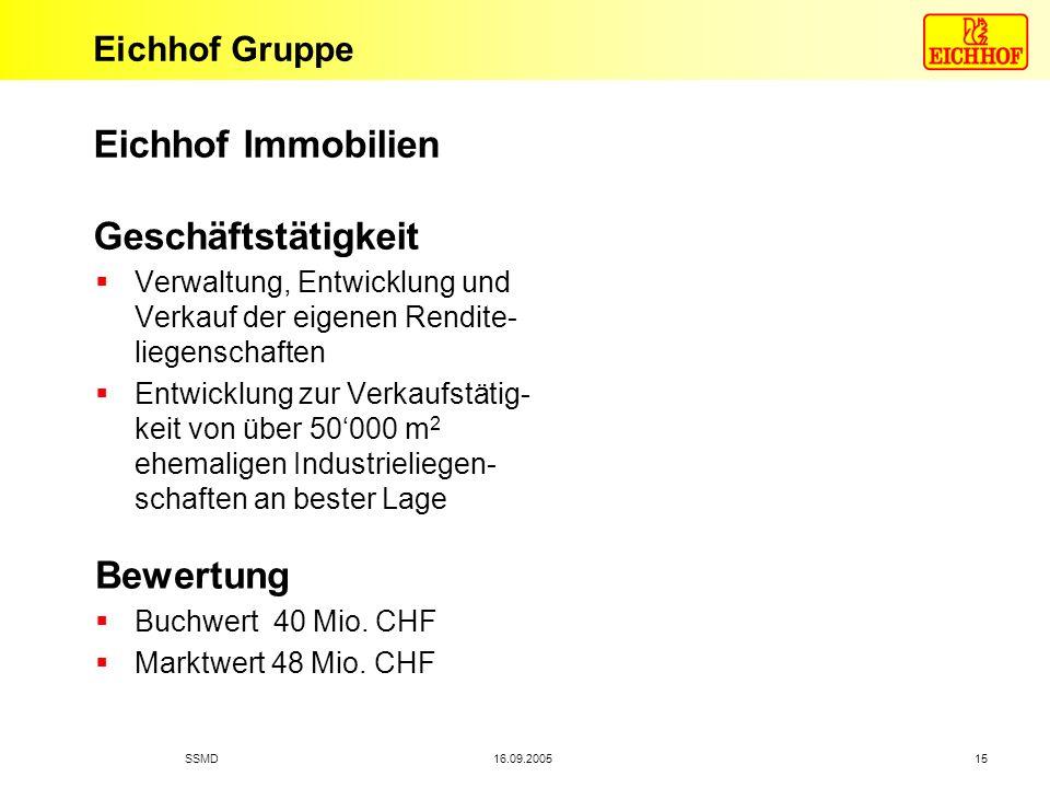 Eichhof Gruppe 16.09.2005SSMD 15 Eichhof Immobilien Geschäftstätigkeit Verwaltung, Entwicklung und Verkauf der eigenen Rendite- liegenschaften Entwick
