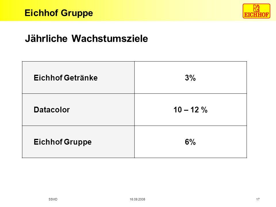Eichhof Gruppe 16.09.2005SSMD 17 Jährliche Wachstumsziele Eichhof Getränke3% Datacolor10 – 12 % Eichhof Gruppe6%