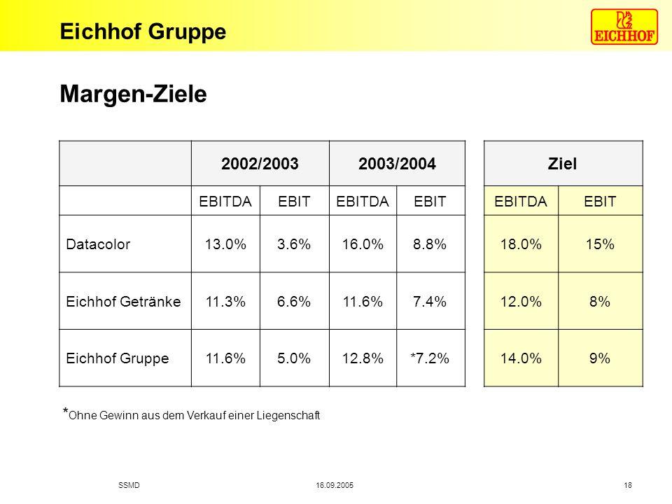 Eichhof Gruppe 16.09.2005SSMD 18 Margen-Ziele 2002/20032003/2004Ziel EBITDAEBITEBITDAEBITEBITDAEBIT Datacolor13.0%3.6%16.0%8.8%18.0%15% Eichhof Geträn