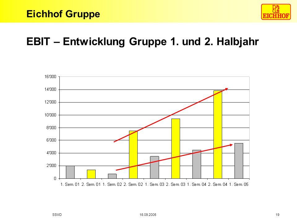 Eichhof Gruppe 16.09.2005SSMD 19 EBIT – Entwicklung Gruppe 1. und 2. Halbjahr