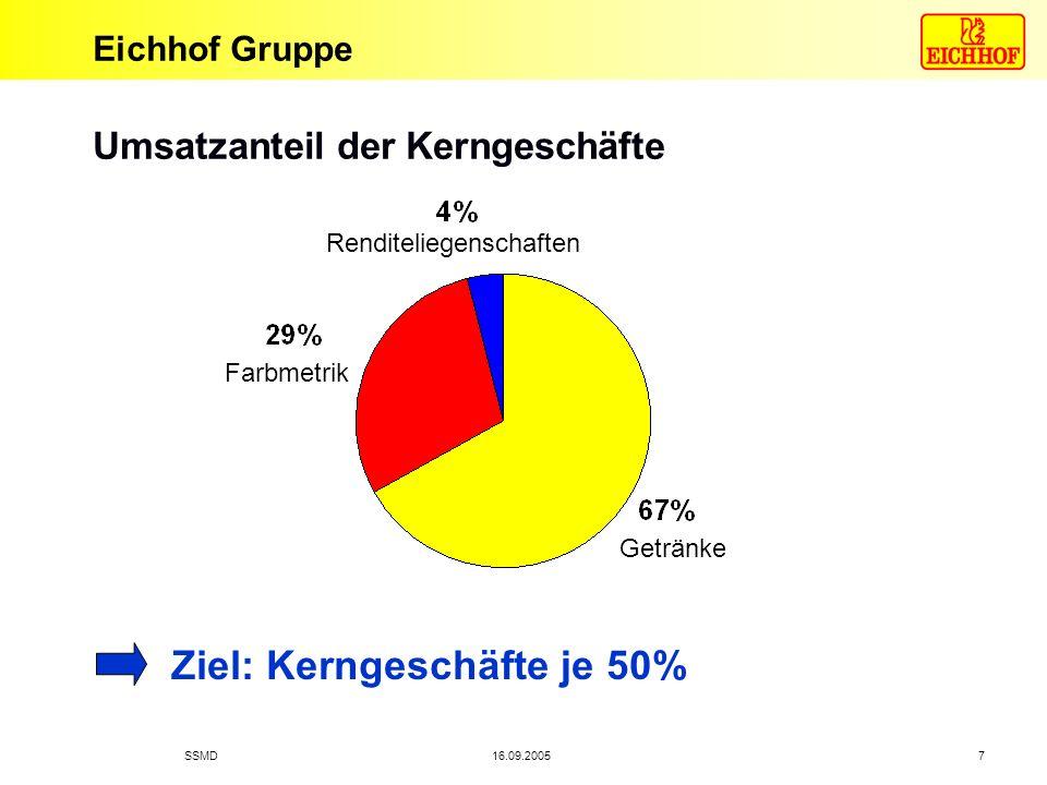 Eichhof Gruppe 16.09.2005SSMD 7 Umsatzanteil der Kerngeschäfte Getränke Renditeliegenschaften Farbmetrik Ziel: Kerngeschäfte je 50%