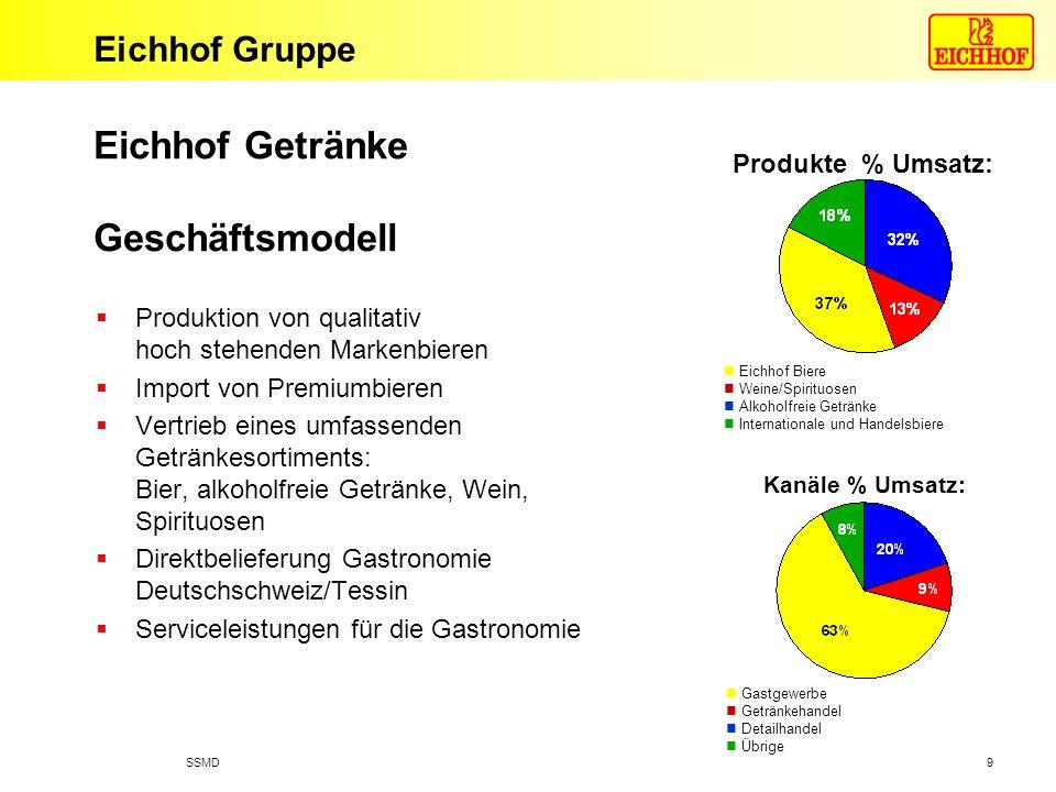 Eichhof Gruppe 16.09.2005SSMD 10 Schätzung 1) Eichhof, Carlsberg, Heineken 2) Schenk, Mövenpick, Häcky Produkte GruppenGesamtmarkt Anteil 3 grösste Anbieter Eichhof Anteil Bier500 Mio.