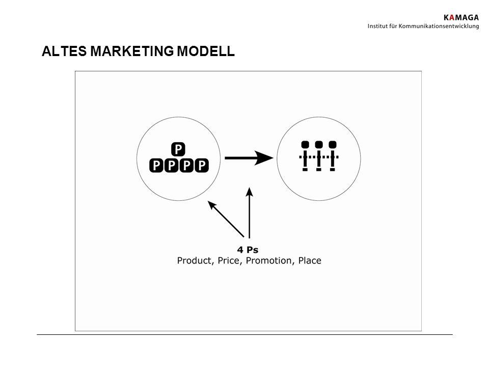 ALTES MARKETING MODELL