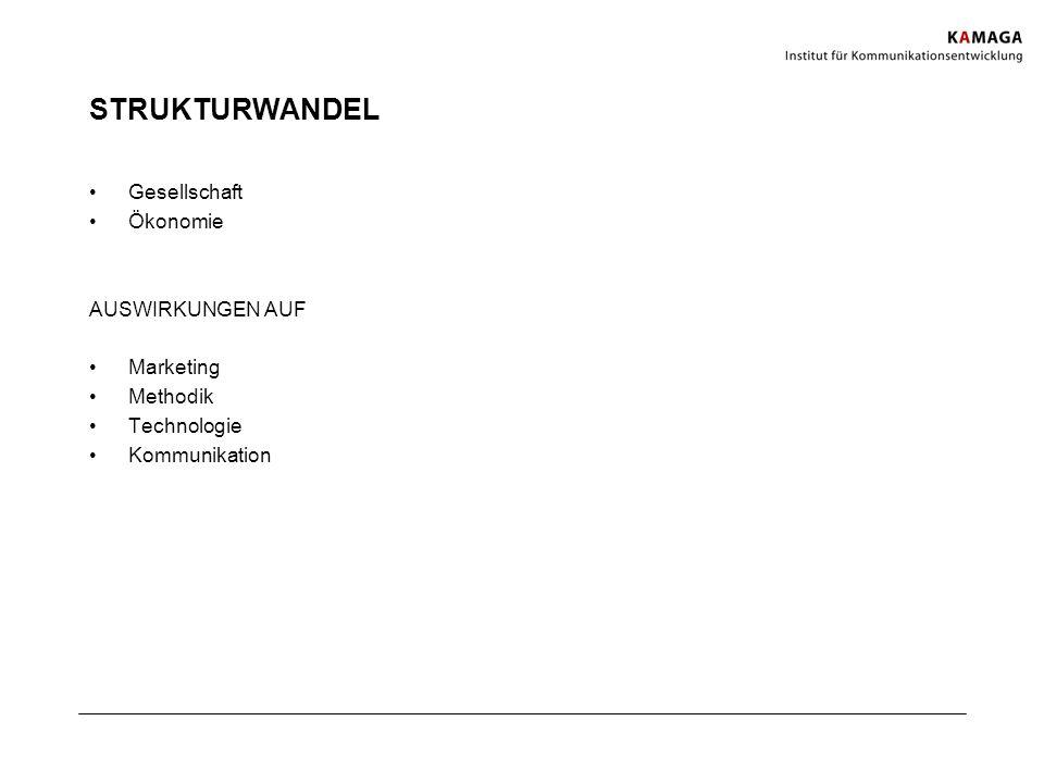 STRUKTURWANDEL Gesellschaft Ökonomie AUSWIRKUNGEN AUF Marketing Methodik Technologie Kommunikation