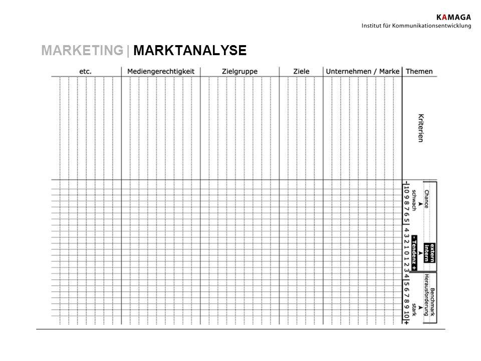 MARKETING | MARKTANALYSE
