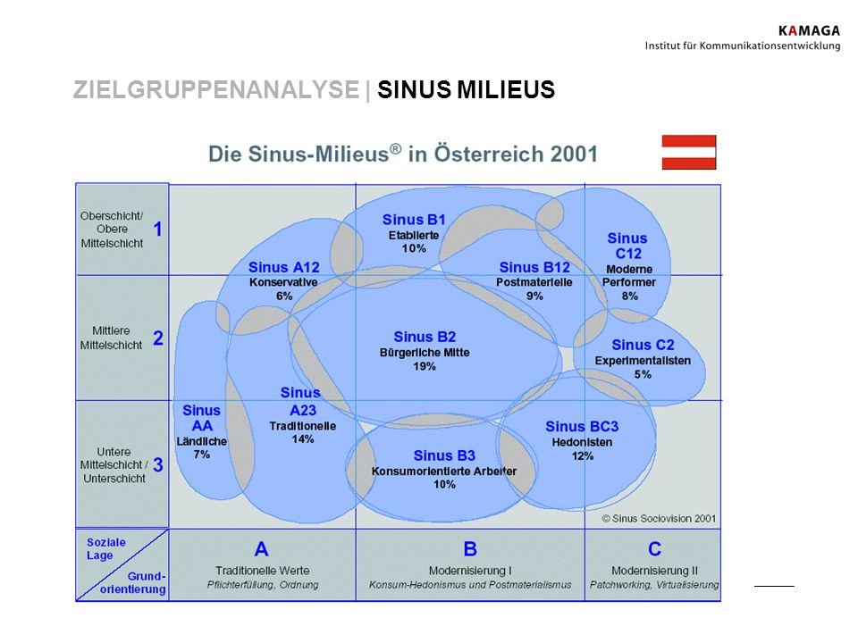 ZIELGRUPPENANALYSE | SINUS MILIEUS Sinus Sociovision