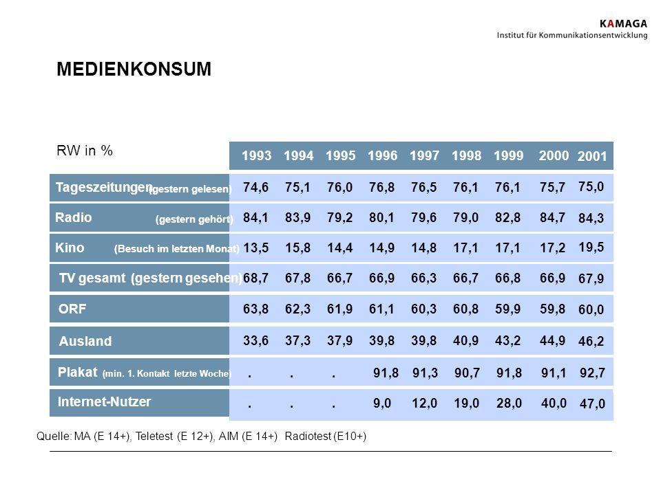 MEDIENKONSUM Quelle: MA (E 14+), Teletest (E 12+), AIM (E 14+) Radiotest (E10+) RW in % 19931994199519961997199819992000 2001 TV gesamt (gestern geseh