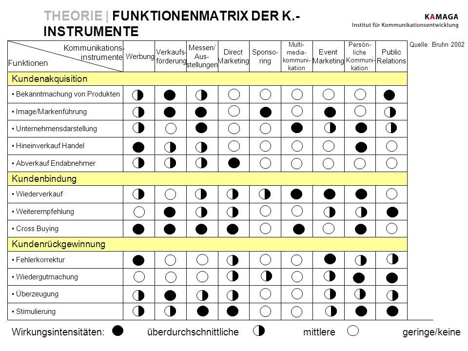 THEORIE | FUNKTIONENMATRIX DER K.- INSTRUMENTE Quelle: Bruhn 2002 Wirkungsintensitäten: überdurchschnittliche mittlere geringe/keine Bekanntmachung vo