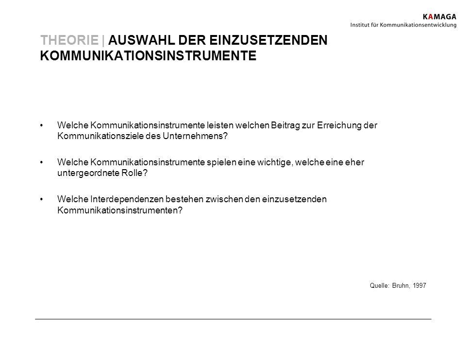 THEORIE | AUSWAHL DER EINZUSETZENDEN KOMMUNIKATIONSINSTRUMENTE Quelle: Bruhn, 1997 Welche Kommunikationsinstrumente leisten welchen Beitrag zur Erreic