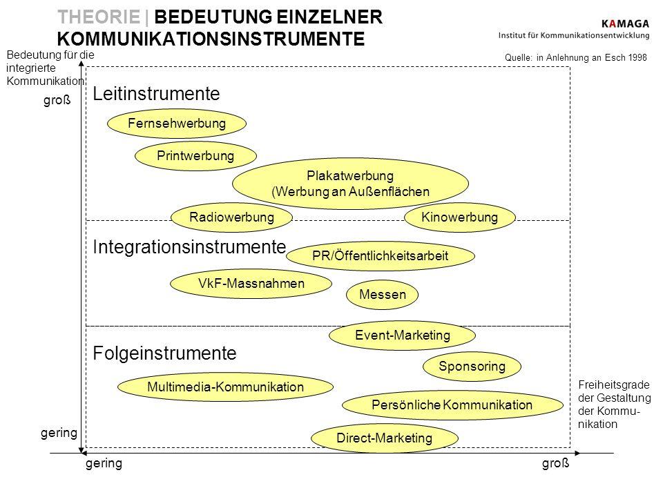 Bedeutung für die integrierte Kommunikation Freiheitsgrade der Gestaltung der Kommu- nikation gering groß THEORIE | BEDEUTUNG EINZELNER KOMMUNIKATIONS