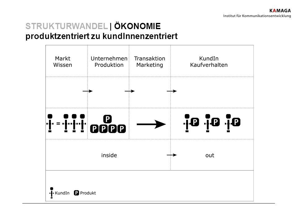 STRUKTURWANDEL | ÖKONOMIE produktzentriert zu kundInnenzentriert