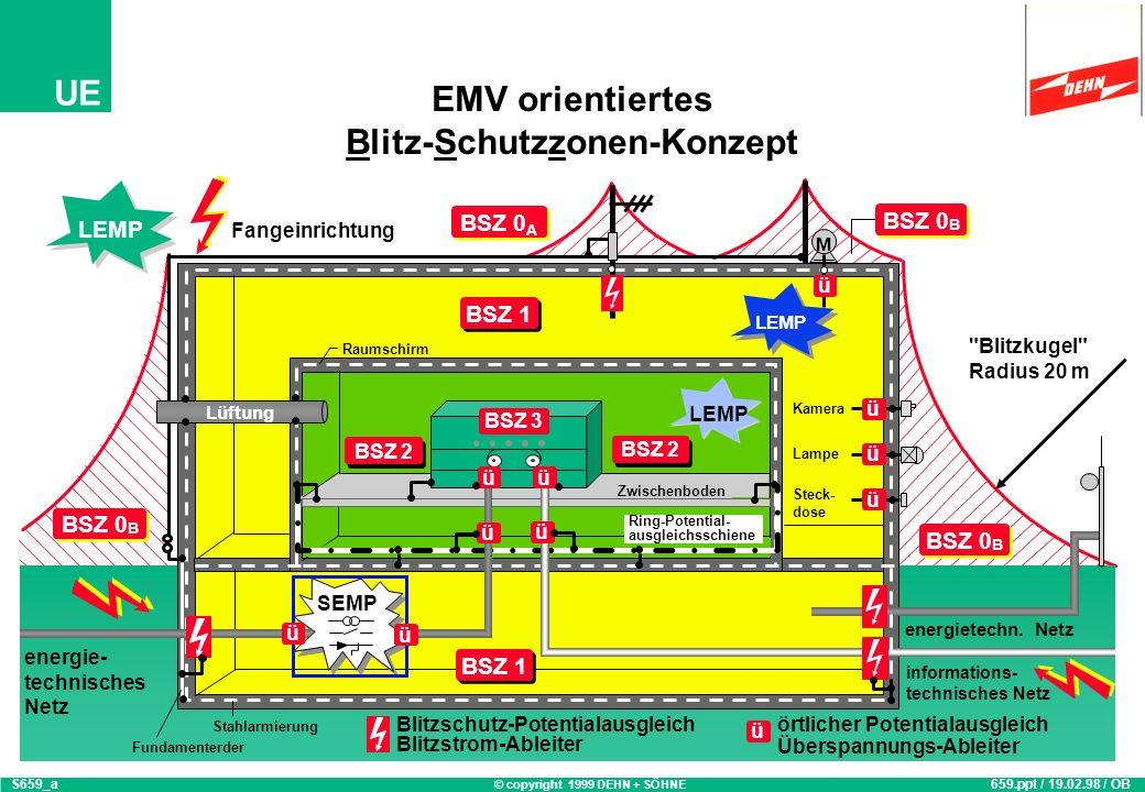 © copyright 1999 DEHN + SÖHNE UE EMV orientiertes Blitz-Schutzzonen-Konzept LEMP Zwischenboden BSZ 2 BSZ 3 BSZ 0 A BSZ 1 energie- technisches Netz informations- technisches Netz energietechn.