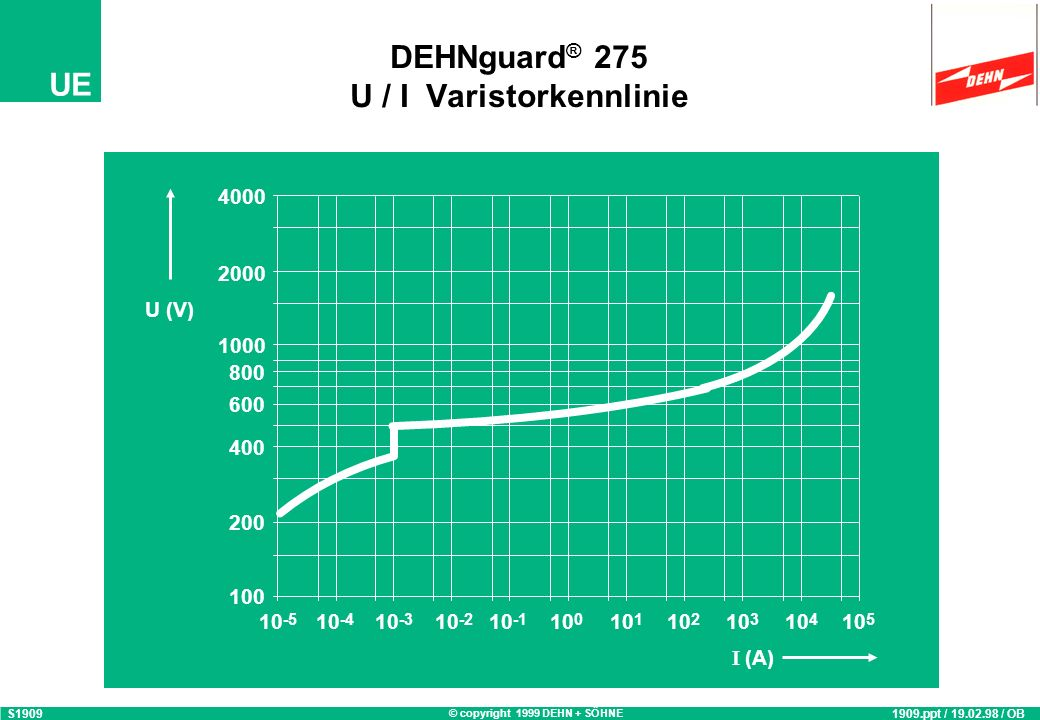 © copyright 1999 DEHN + SÖHNE UE DEHNguard ® 275 U / I Varistorkennlinie 100 200 800 400 10 -5 600 1000 2000 4000 10 -4 10 -3 10 -2 10 -1 10 0 10 1 10 2 10 3 10 4 10 5 (A) U (V) S1909 1909.ppt / 19.02.98 / OB