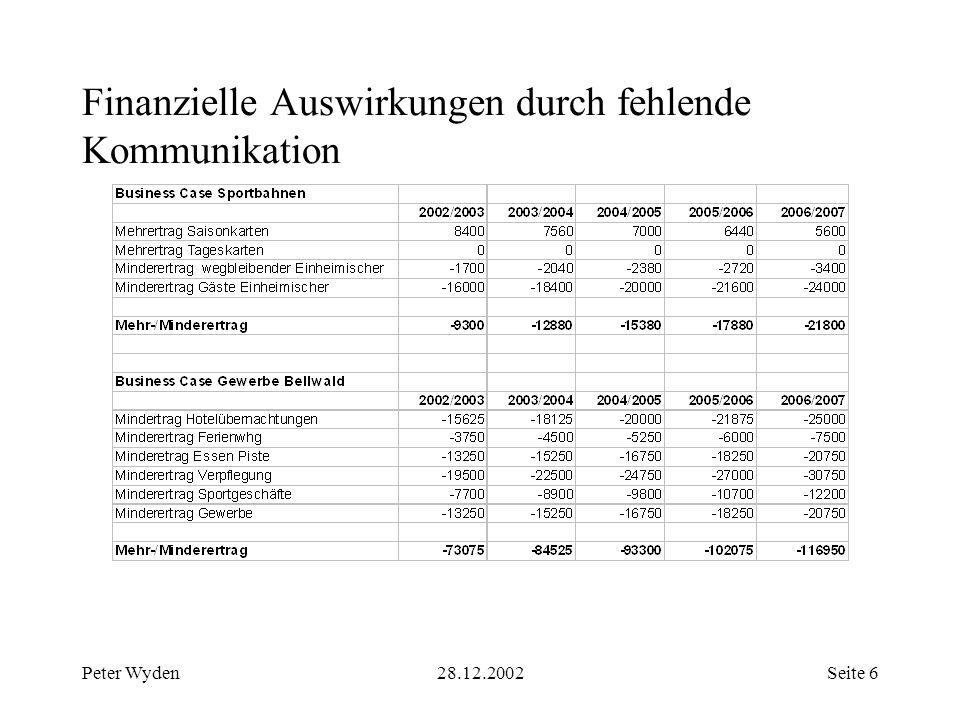 Peter Wyden28.12.2002Seite 6 Finanzielle Auswirkungen durch fehlende Kommunikation