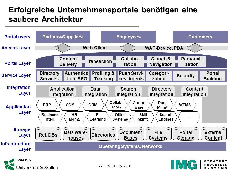 H. Österle / Seite 12 IWI-HSG Erfolgreiche Unternehmensportale benötigen eine saubere Architektur CustomersEmployeesPartners/Suppliers Portal users Ac