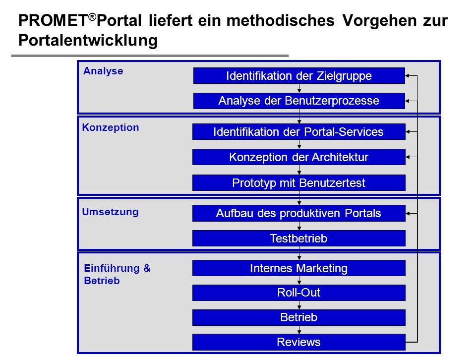 H. Österle / Seite 13 IWI-HSG PROMET ® Portal liefert ein methodisches Vorgehen zur Portalentwicklung Identifikation der Zielgruppe Analyse der Benutz