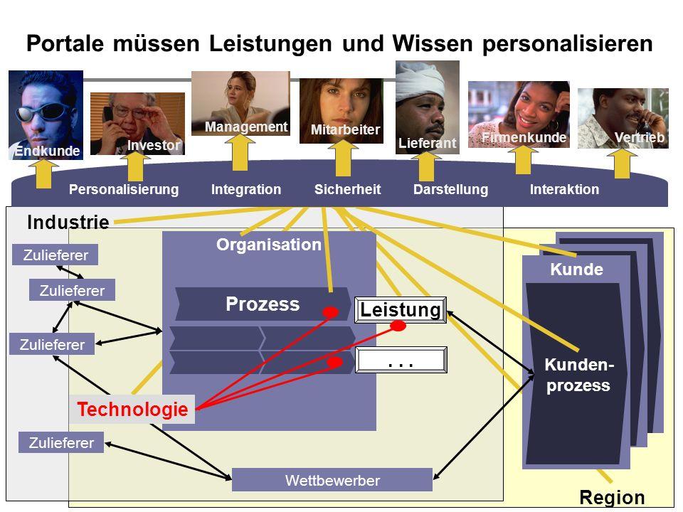 H. Österle / Seite 8 IWI-HSG Portale müssen Leistungen und Wissen personalisieren Kunden- prozess Organisation Leistung Zulieferer Prozess Wettbewerbe
