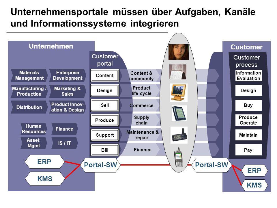 H. Österle / Seite 9 IWI-HSG Customer process Unternehmen Unternehmensportale müssen über Aufgaben, Kanäle und Informationssysteme integrieren Informa