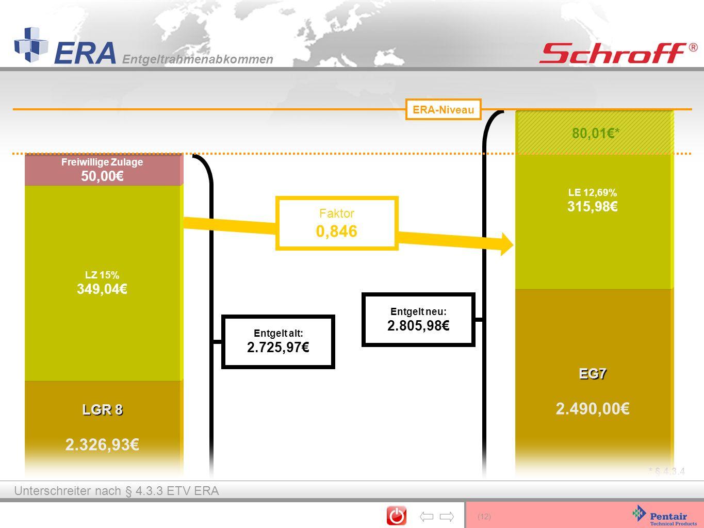 (12) ERA Entgeltrahmenabkommen EG7 2.490,00 LE 12,69% 315,98 Entgelt alt: 2.725,97 Faktor 0,846 LGR 8 2.326,93 LZ 15% 349,04 Entgelt neu: 2.805,98 Fre