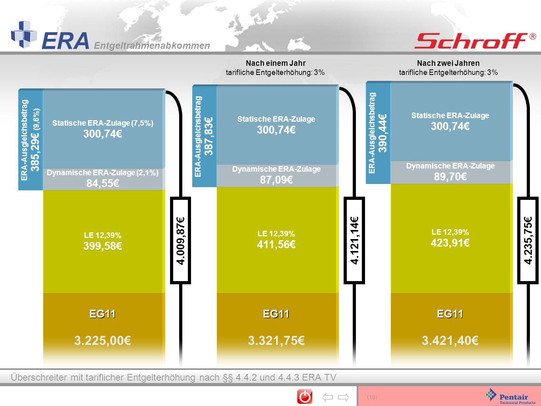 (19) ERA Entgeltrahmenabkommen 4.121,14 4.235,75 4.009,87 ERA-Ausgleichsbetrag 390,44 ERA-Ausgleichsbetrag 387,83 EG11 3.421,40 EG11 3.321,75 EG11 3.2