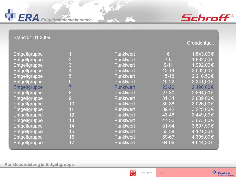 (27) ERA Entgeltrahmenabkommen Punktebündelung je Entgeltgruppe Stand 01.01.2009 Grundentgelt: Entgeltgruppe1Punktwert61.843,00 Entgeltgruppe2Punktwer