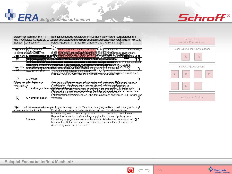 (33) ERA Entgeltrahmenabkommen 2. Denken Die Ursachenanalyse der Ablaufstörung bzw. die Analyse der Fehlerschwerpunkte sowie die Anregungen zur Prozes