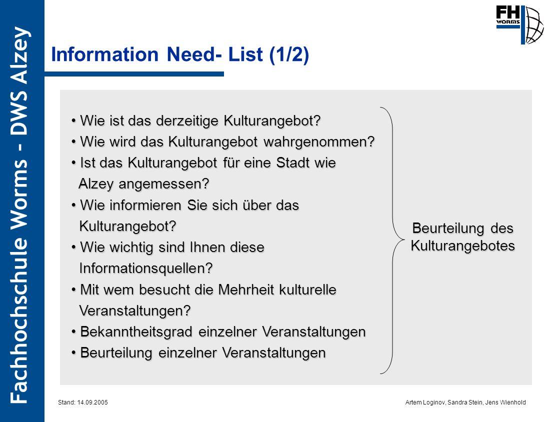 Artem Loginov, Sandra Stein, Jens Wienhold Fachhochschule Worms – DWS Alzey Information Need- List (1/2) Wie ist das derzeitige Kulturangebot? Wie ist