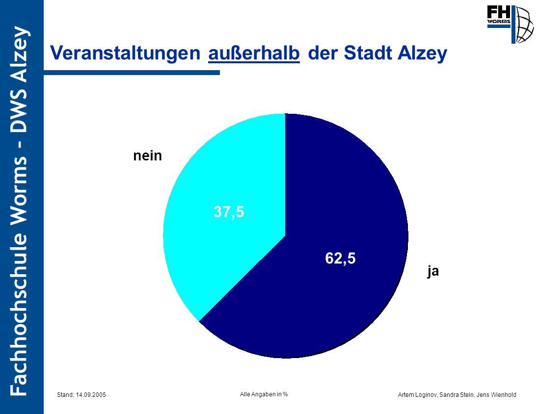 Artem Loginov, Sandra Stein, Jens Wienhold Fachhochschule Worms – DWS Alzey Veranstaltungen außerhalb der Stadt Alzey 37,5 62,5 ja nein Alle Angaben i