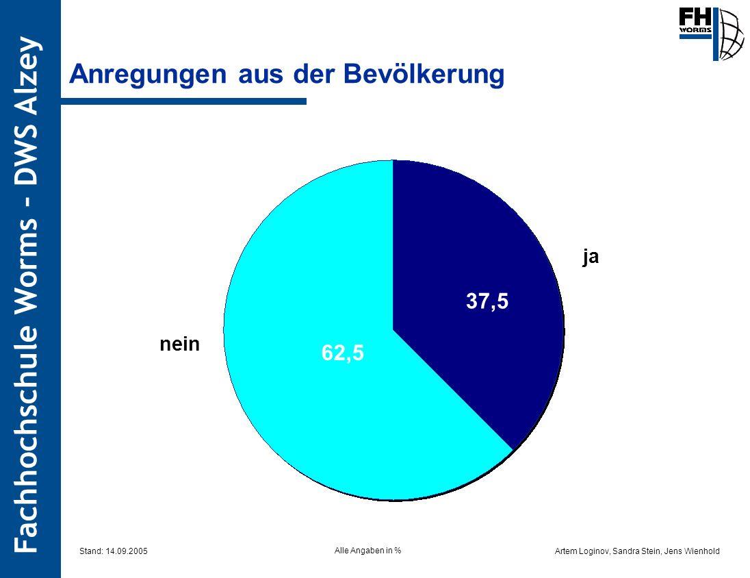 Artem Loginov, Sandra Stein, Jens Wienhold Fachhochschule Worms – DWS Alzey Anregungen aus der Bevölkerung 62,5 37,5 nein ja Alle Angaben in % Stand: