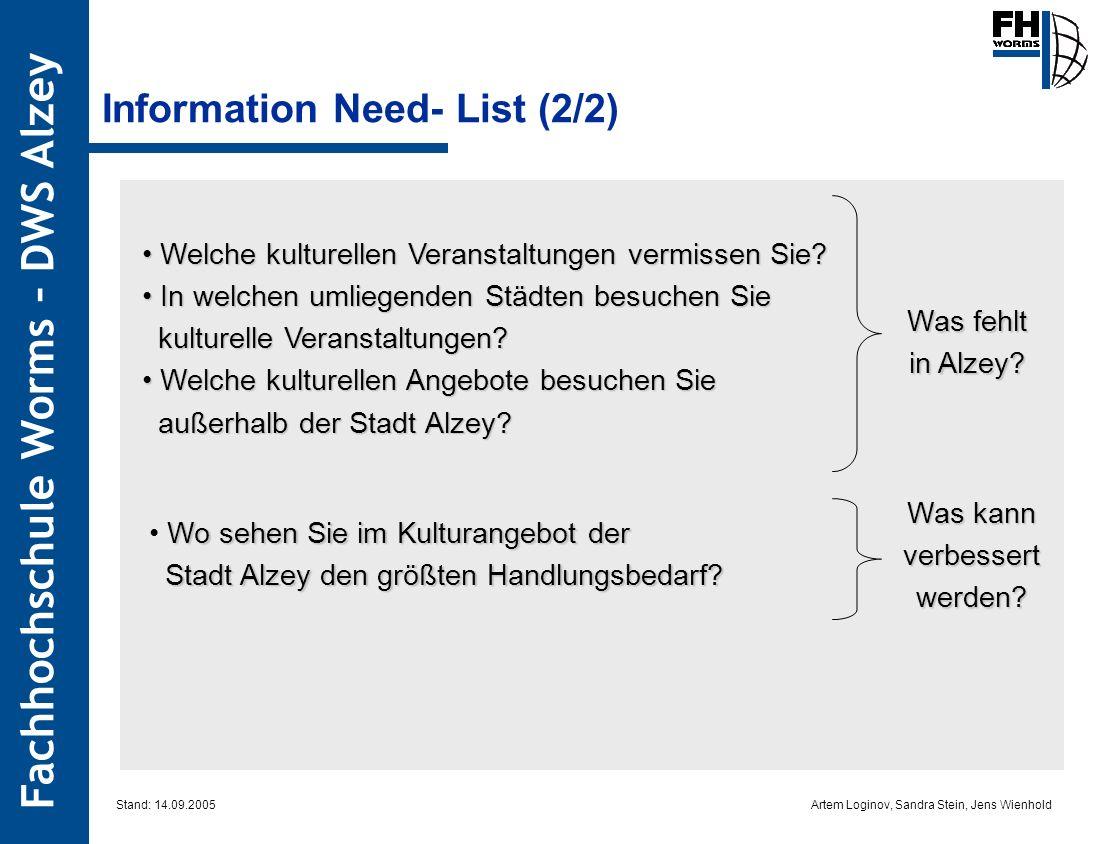 Artem Loginov, Sandra Stein, Jens Wienhold Fachhochschule Worms – DWS Alzey Information Need- List (2/2) Welche kulturellen Veranstaltungen vermissen