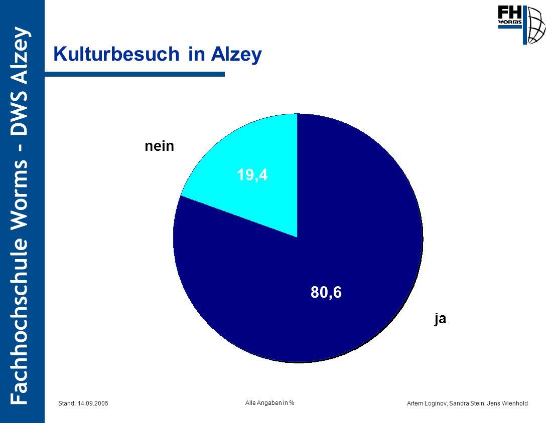 Artem Loginov, Sandra Stein, Jens Wienhold Fachhochschule Worms – DWS Alzey Kulturbesuch in Alzey 80,6 19,4 nein ja Alle Angaben in % Stand: 14.09.200
