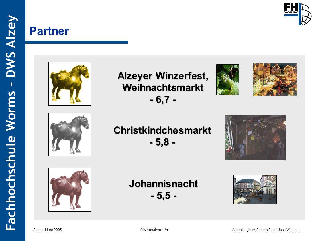 Artem Loginov, Sandra Stein, Jens Wienhold Fachhochschule Worms – DWS Alzey Alzeyer Winzerfest, Weihnachtsmarkt - 6,7 - Christkindchesmarkt - 5,8 - Jo