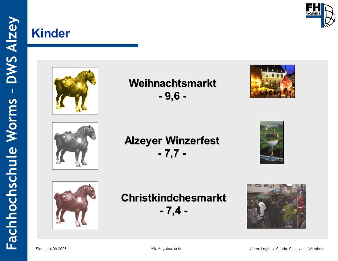 Artem Loginov, Sandra Stein, Jens Wienhold Fachhochschule Worms – DWS Alzey Weihnachtsmarkt - 9,6 - Alzeyer Winzerfest - 7,7 - Christkindchesmarkt - 7