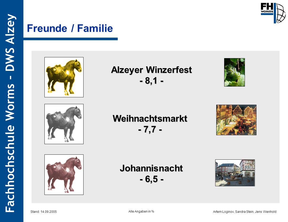 Artem Loginov, Sandra Stein, Jens Wienhold Fachhochschule Worms – DWS Alzey Alzeyer Winzerfest - 8,1 - Weihnachtsmarkt - 7,7 - Johannisnacht - 6,5 - F