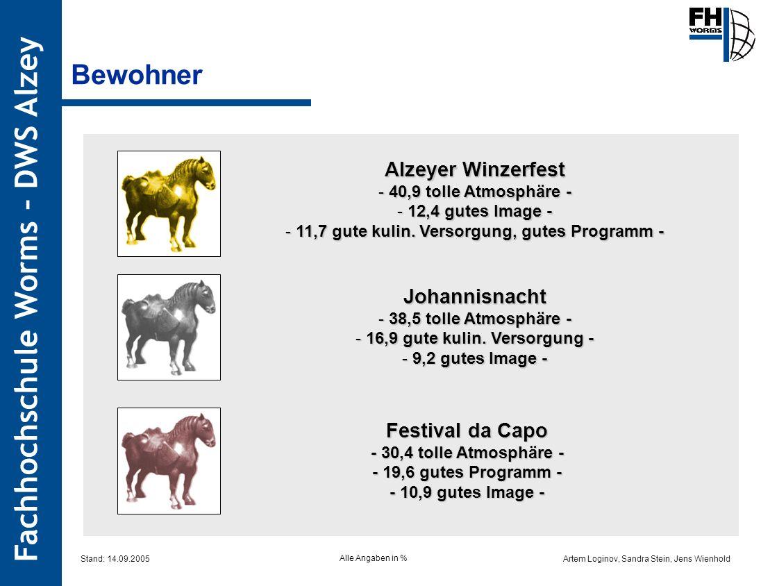 Artem Loginov, Sandra Stein, Jens Wienhold Fachhochschule Worms – DWS Alzey Alzeyer Winzerfest - 40,9 tolle Atmosphäre - - 12,4 gutes Image - - 11,7 g