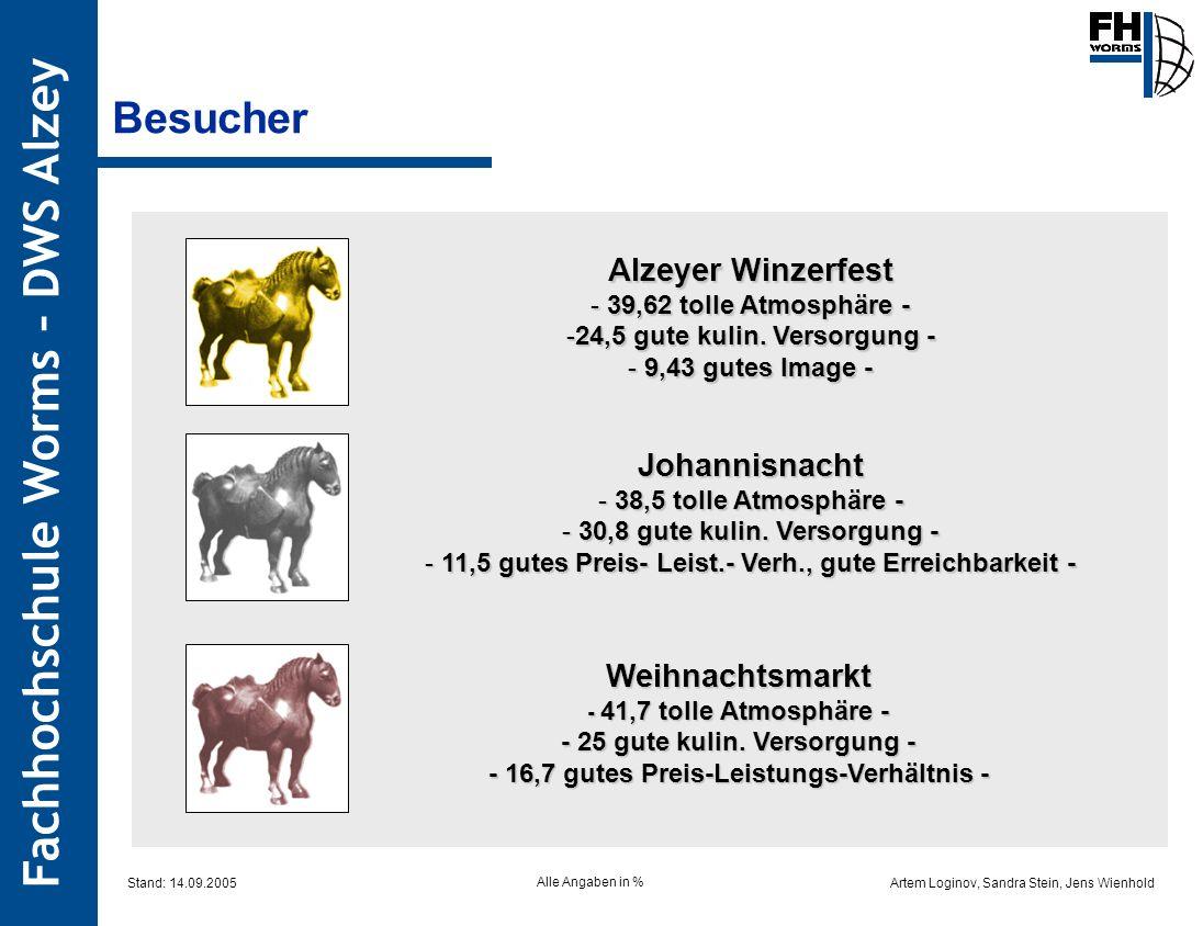 Artem Loginov, Sandra Stein, Jens Wienhold Fachhochschule Worms – DWS Alzey Alzeyer Winzerfest - 39,62 tolle Atmosphäre - -24,5 gute kulin. Versorgung