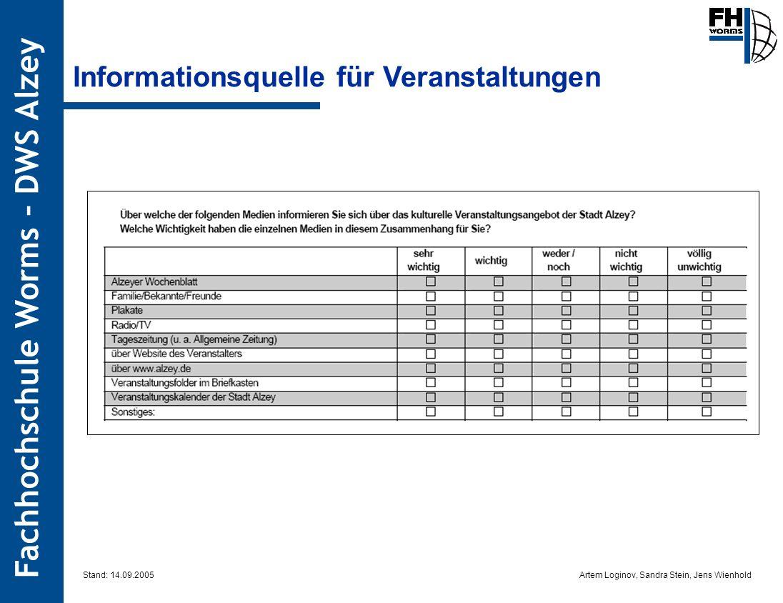 Artem Loginov, Sandra Stein, Jens Wienhold Fachhochschule Worms – DWS Alzey Informationsquelle für Veranstaltungen Stand: 14.09.2005