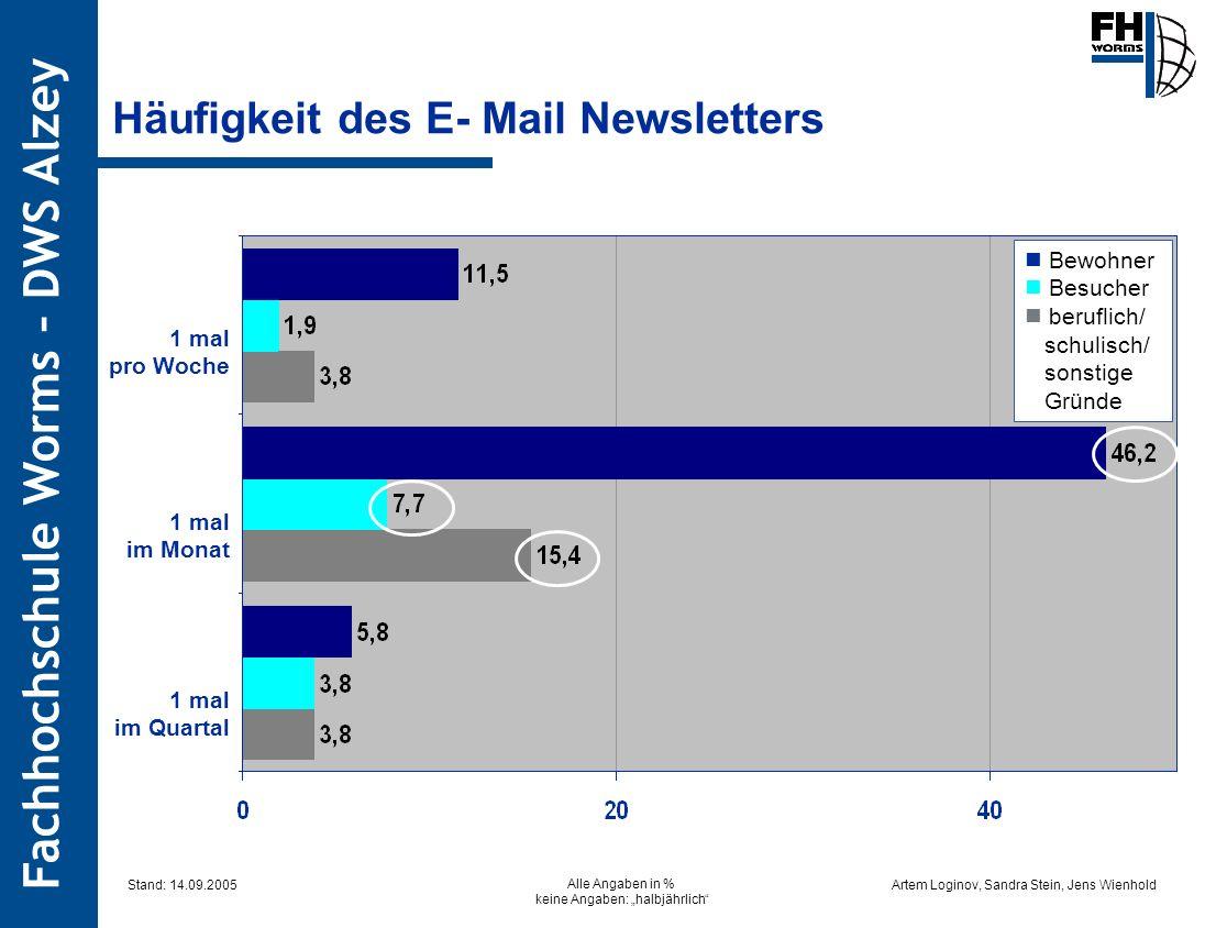 Artem Loginov, Sandra Stein, Jens Wienhold Fachhochschule Worms – DWS Alzey Häufigkeit des E- Mail Newsletters 1 mal pro Woche 1 mal im Monat 1 mal im